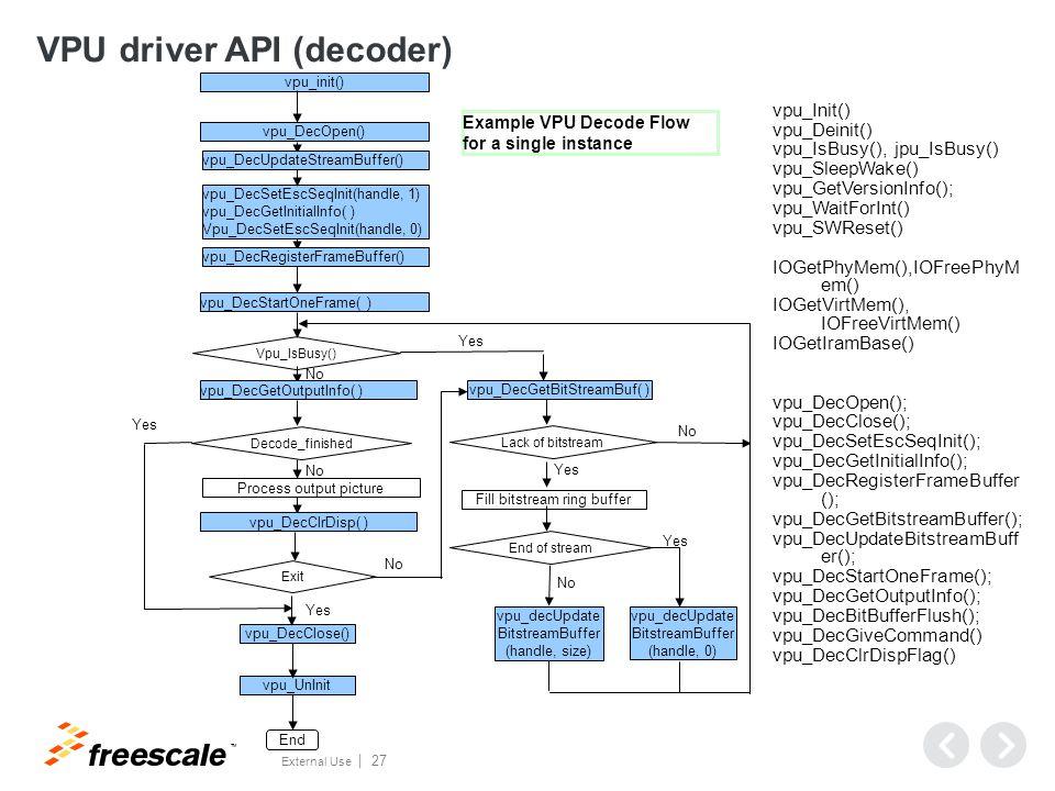 Decoder Operation Steps
