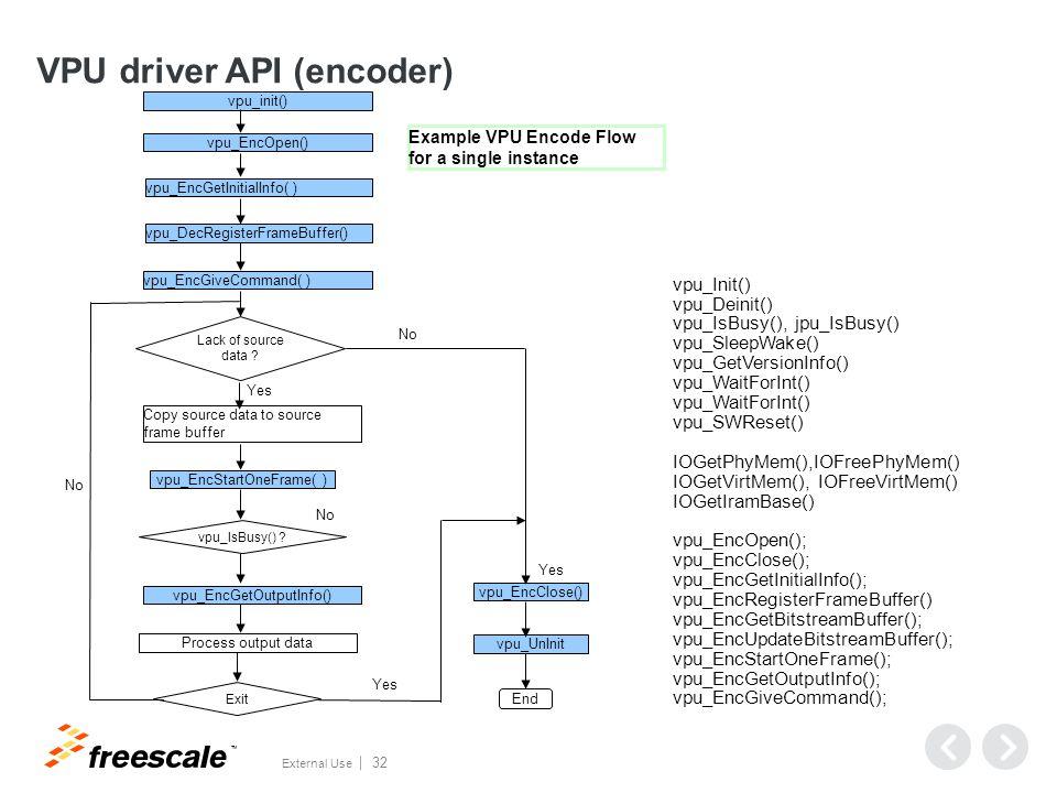Encoder Operation Steps