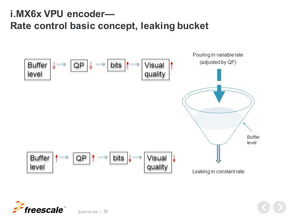 i.MX6x VPU encoder— Encoder configuration example