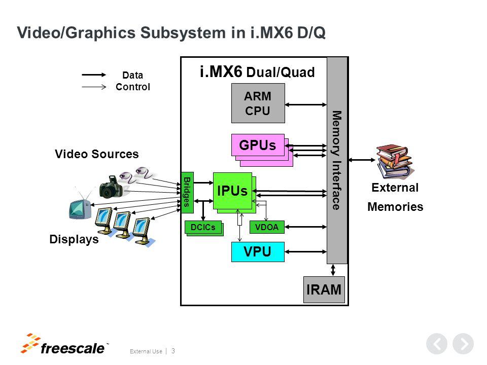 VPU-IPU-GPU – Dataflow