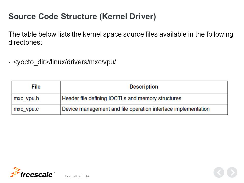 Source Code Structure (User space)