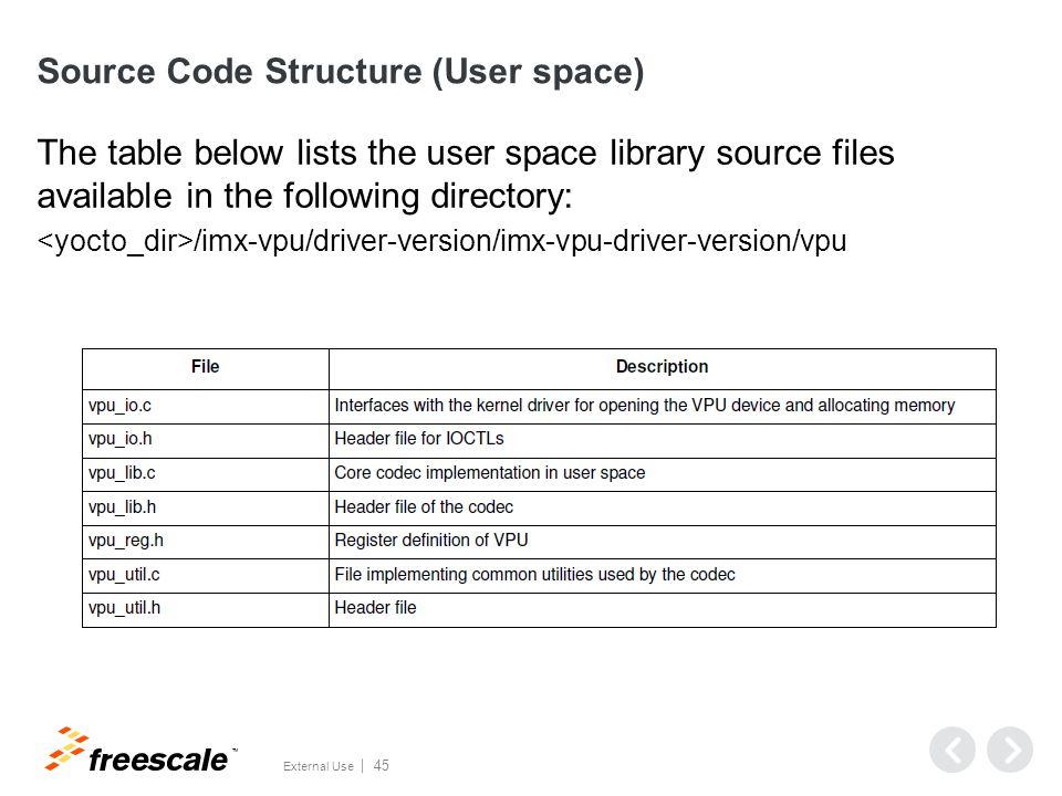 Stereo 3D Outline S3D coding methods Simulcast method