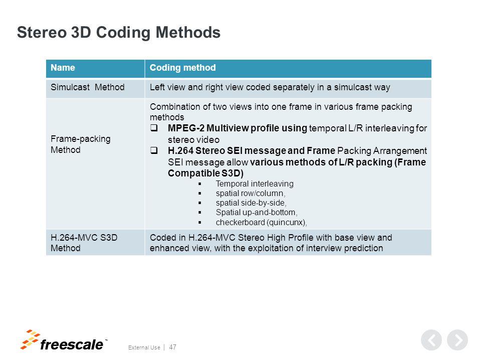 Simulcast Method Left view video input Encode Decode Left view output