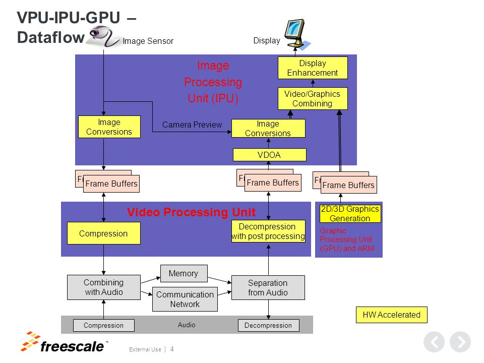 VPU Performance/Capability Overview