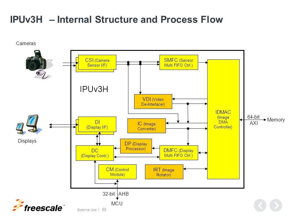 Use-case Demos and Bandwidth Profiling Tool