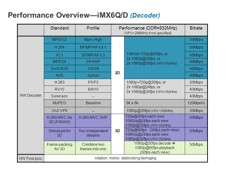 Performance Overview—iMX6DL/S (Decoder)