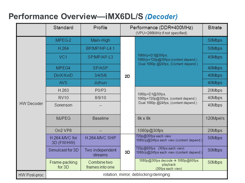 Performance Overview—iMX6Q/D (Encoder & Full-duplex)