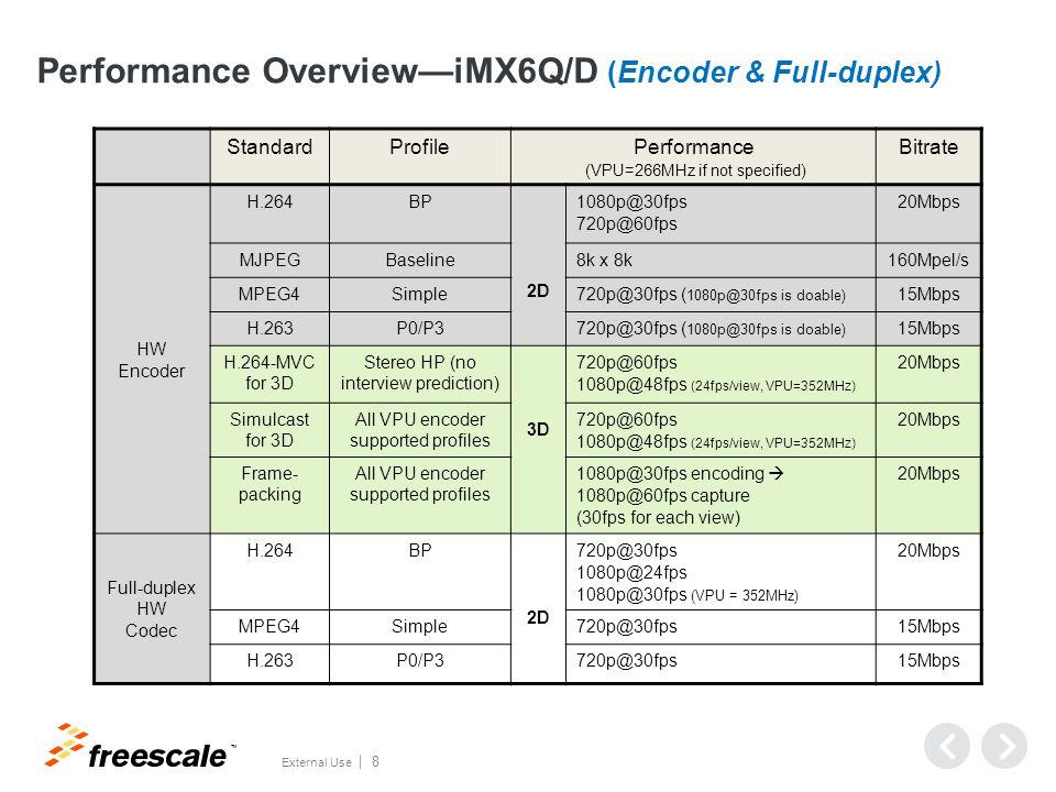 Performance Overview—i.MX6Q/D (Multi-streams)
