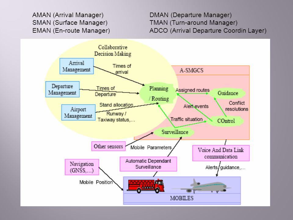 SMAN (Surface Manager) TMAN (Turn-around Manager)