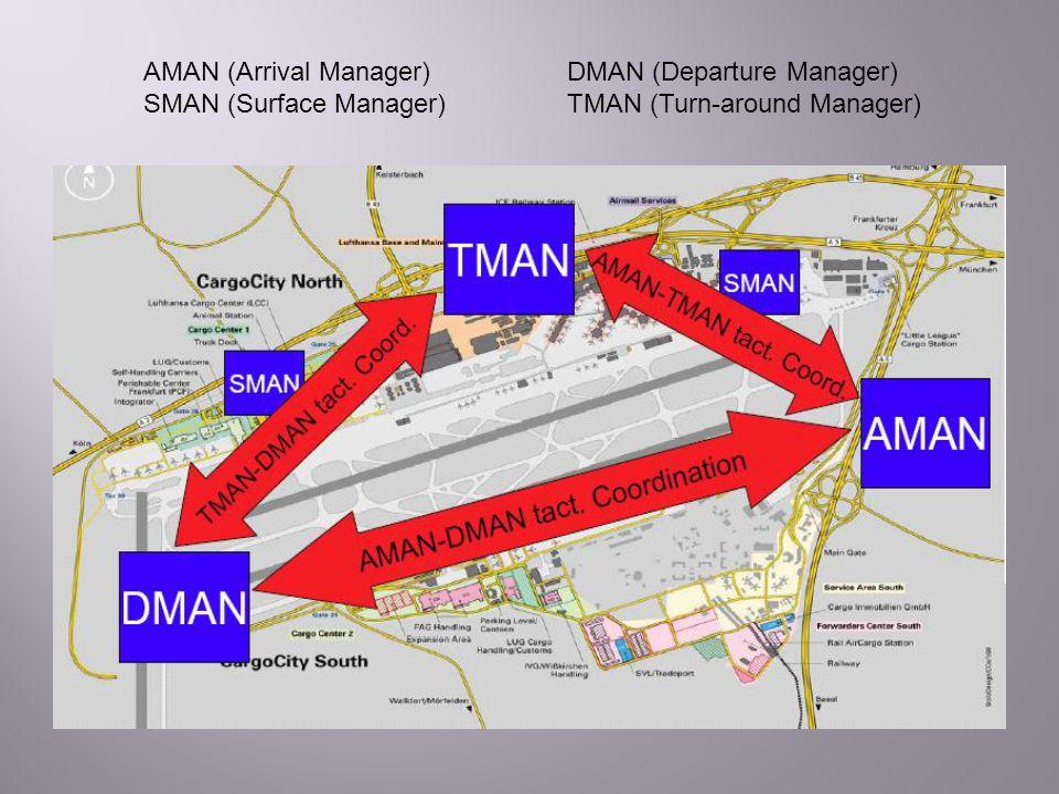 AMAN (Arrival Manager) DMAN (Departure Manager)