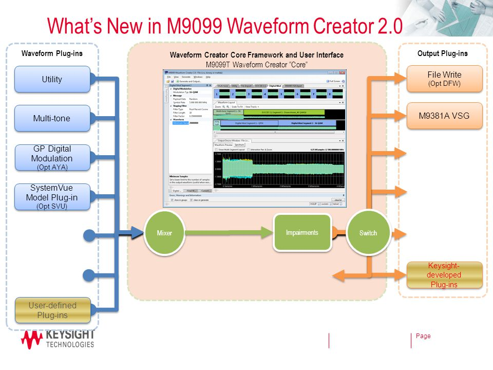 What's New in M9099 Waveform Creator 2.0