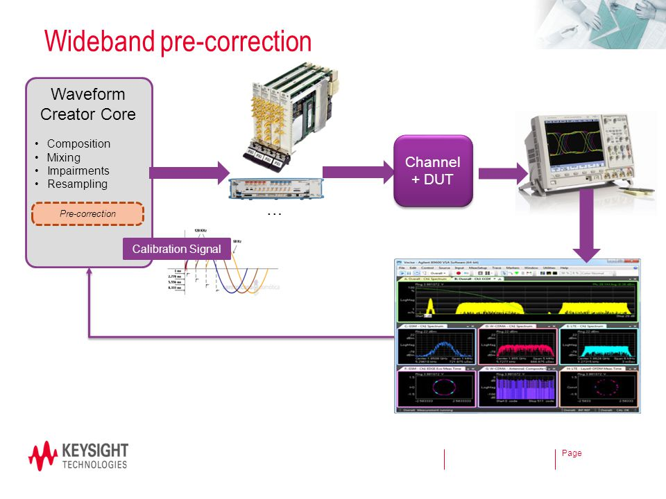 Wideband pre-correction
