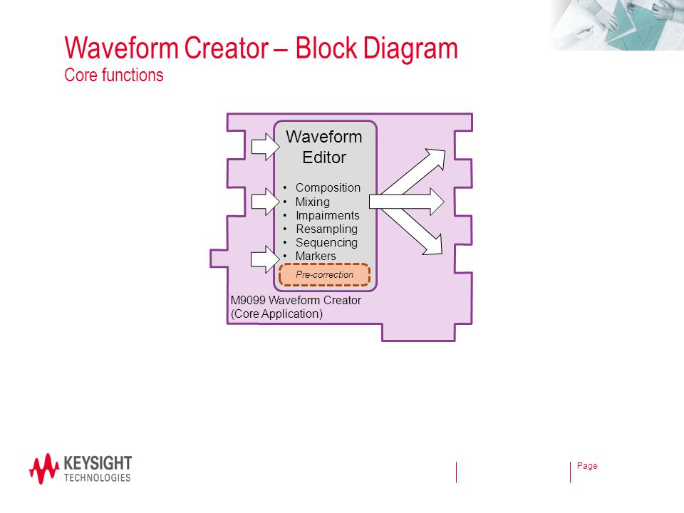 Waveform Creator – Block Diagram Core functions
