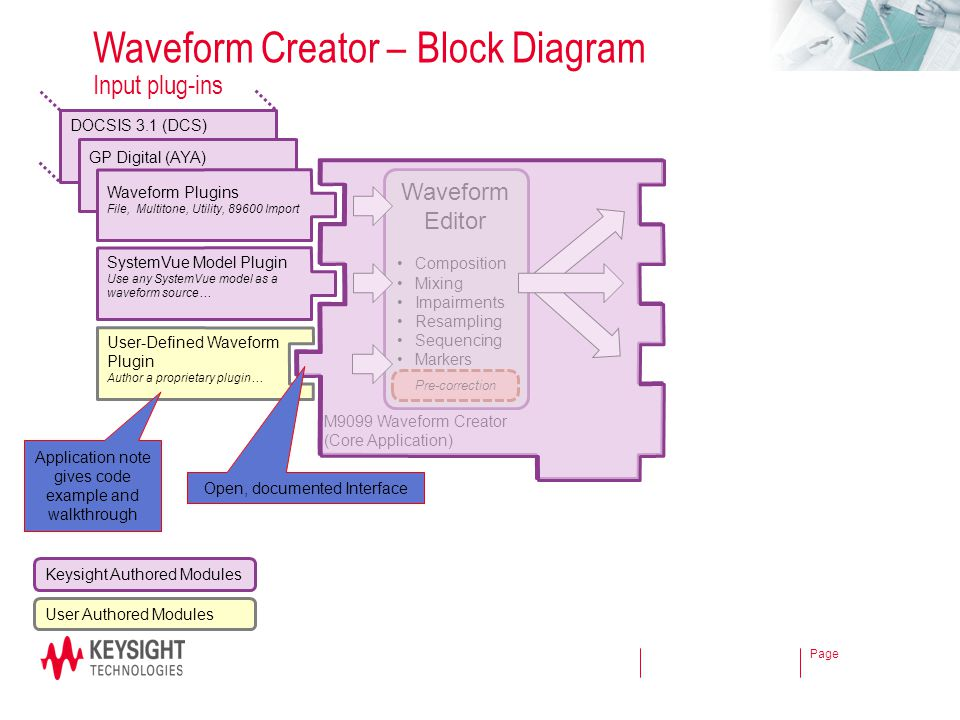 Waveform Creator – Block Diagram Input plug-ins
