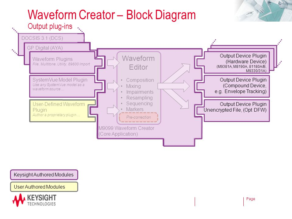 Waveform Creator – Block Diagram Output plug-ins