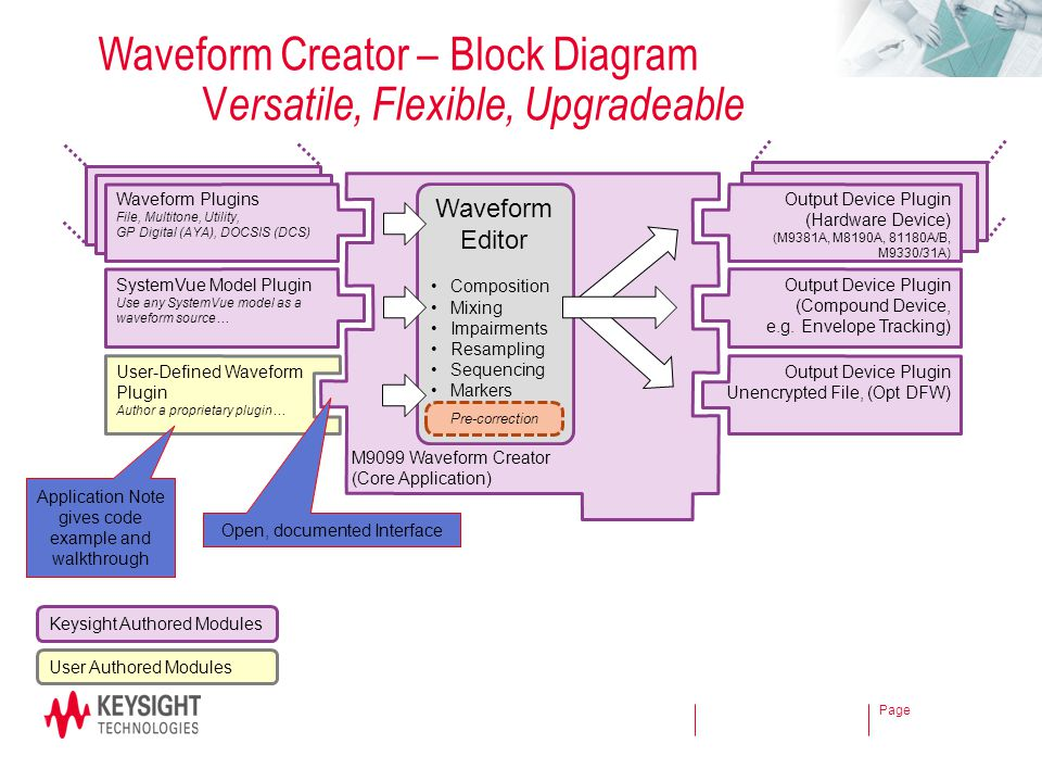 Waveform Creator – Block Diagram Versatile, Flexible, Upgradeable