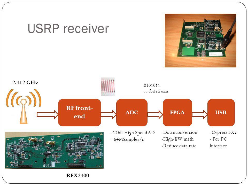 USRP receiver RF front-end 2.412 GHz ADC FPGA USB RFX2400