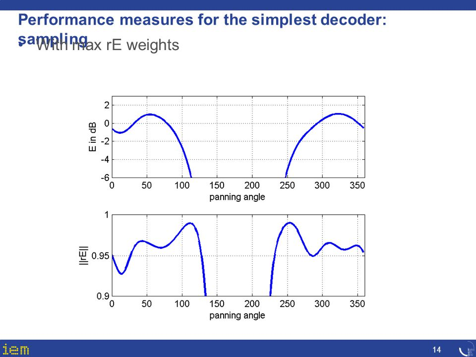 Performance measures for the simplest decoder: sampling