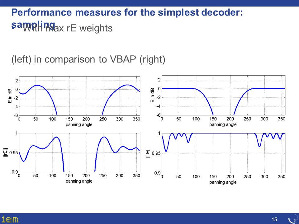 Performance measures for the simplest decoder: sampling