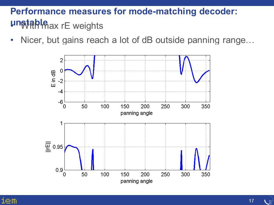Performance measures for mode-matching decoder: unstable