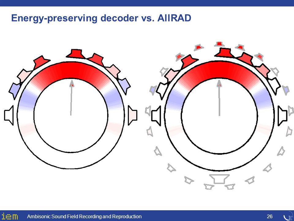 Energy-preserving decoder vs. AllRAD