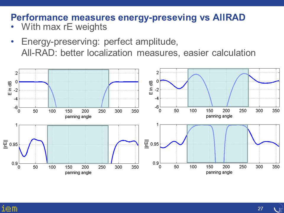 Performance measures energy-preseving vs AllRAD
