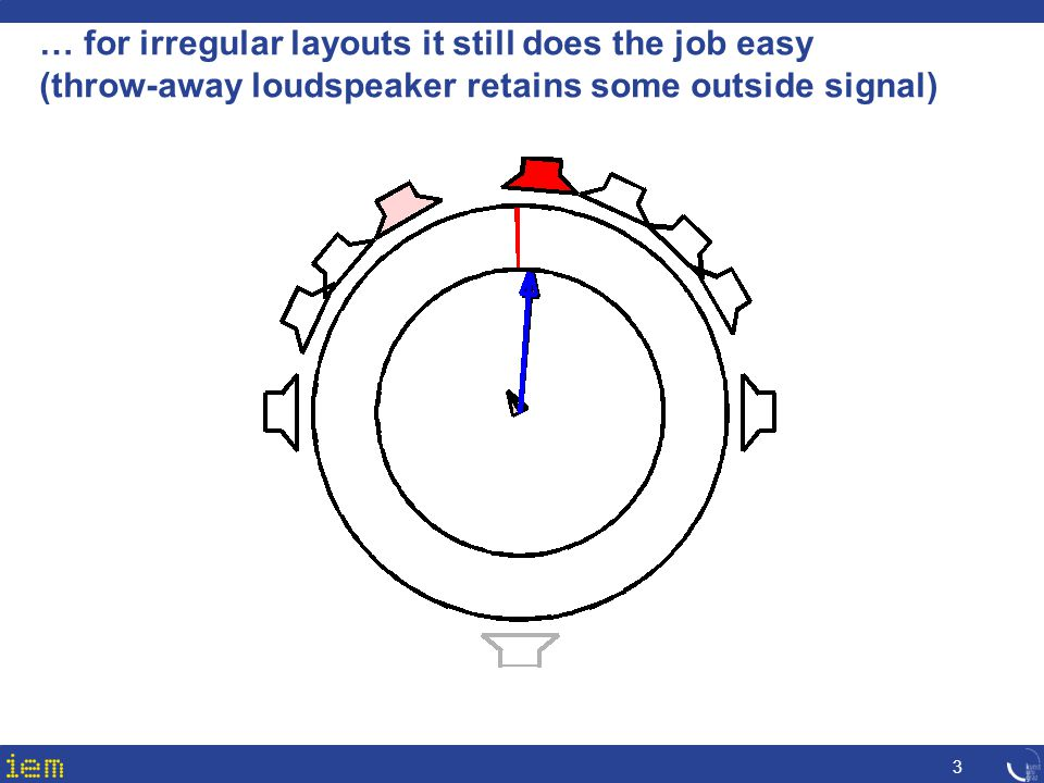… for irregular layouts it still does the job easy (throw-away loudspeaker retains some outside signal)