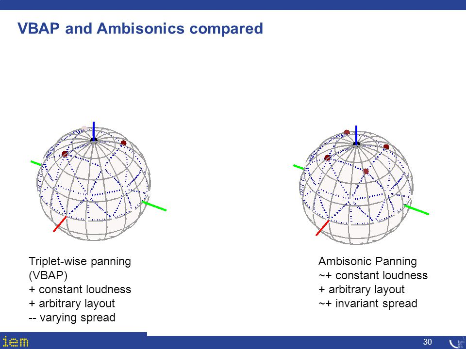 VBAP and Ambisonics compared