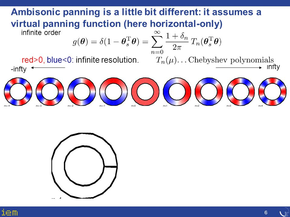 Ambisonic panning is a little bit different: it assumes a virtual panning function (here horizontal-only)