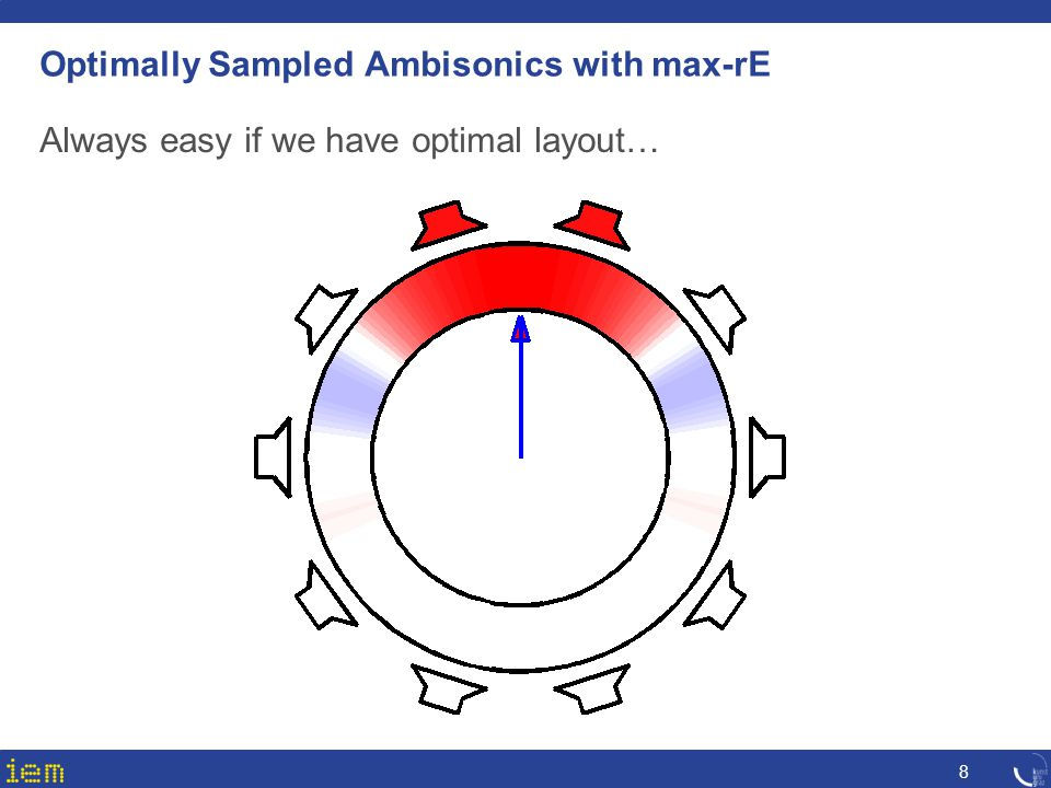 Optimally Sampled Ambisonics with max-rE