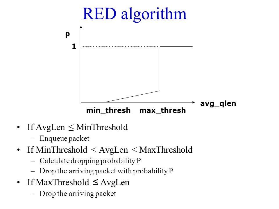 RED algorithm If AvgLen ≤ MinThreshold