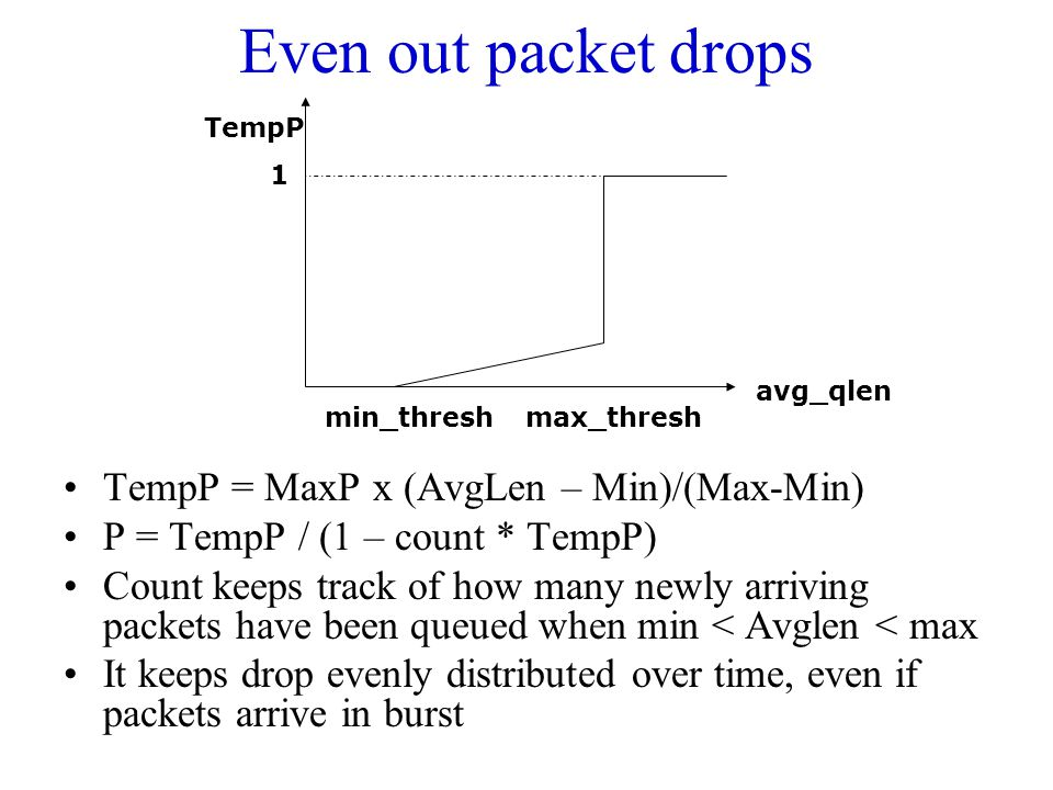 Even out packet drops TempP = MaxP x (AvgLen – Min)/(Max-Min)