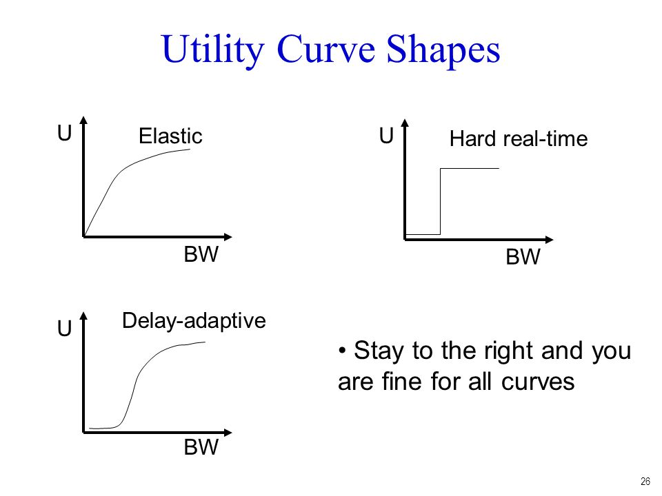 Utility Curve Shapes Stay to the right and you are fine for all curves