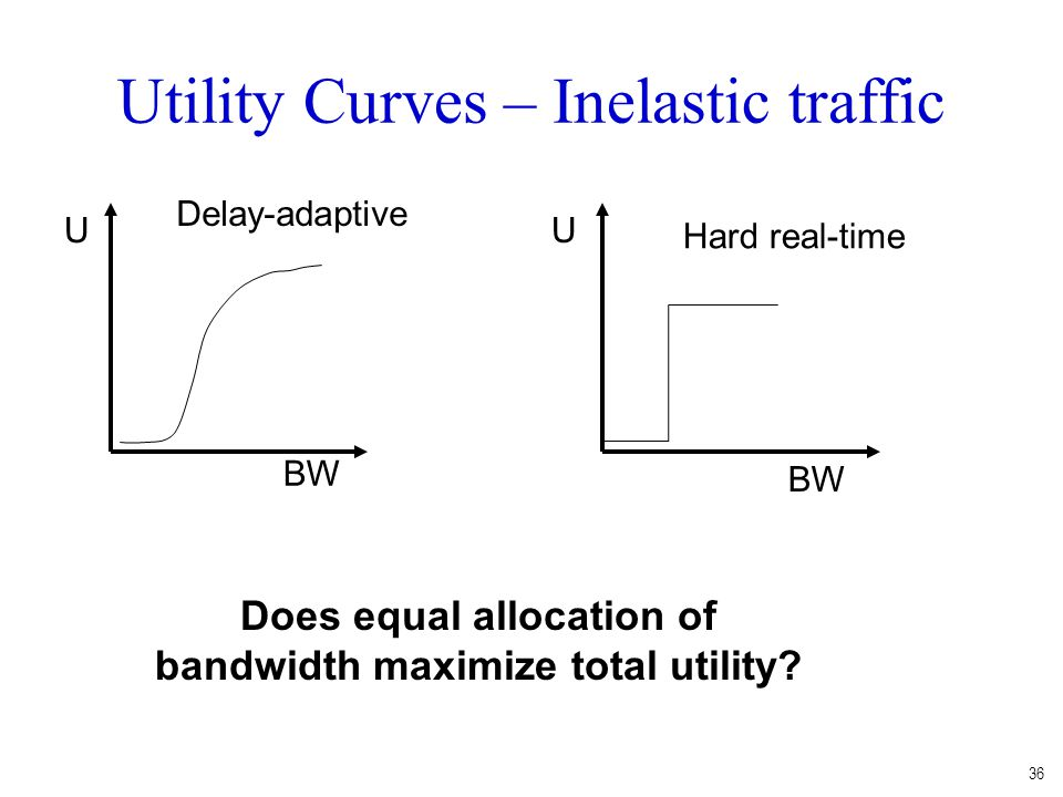 Utility Curves – Inelastic traffic