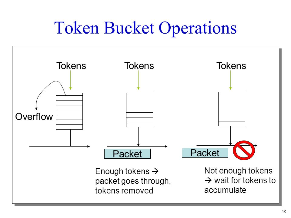 Token Bucket Operations