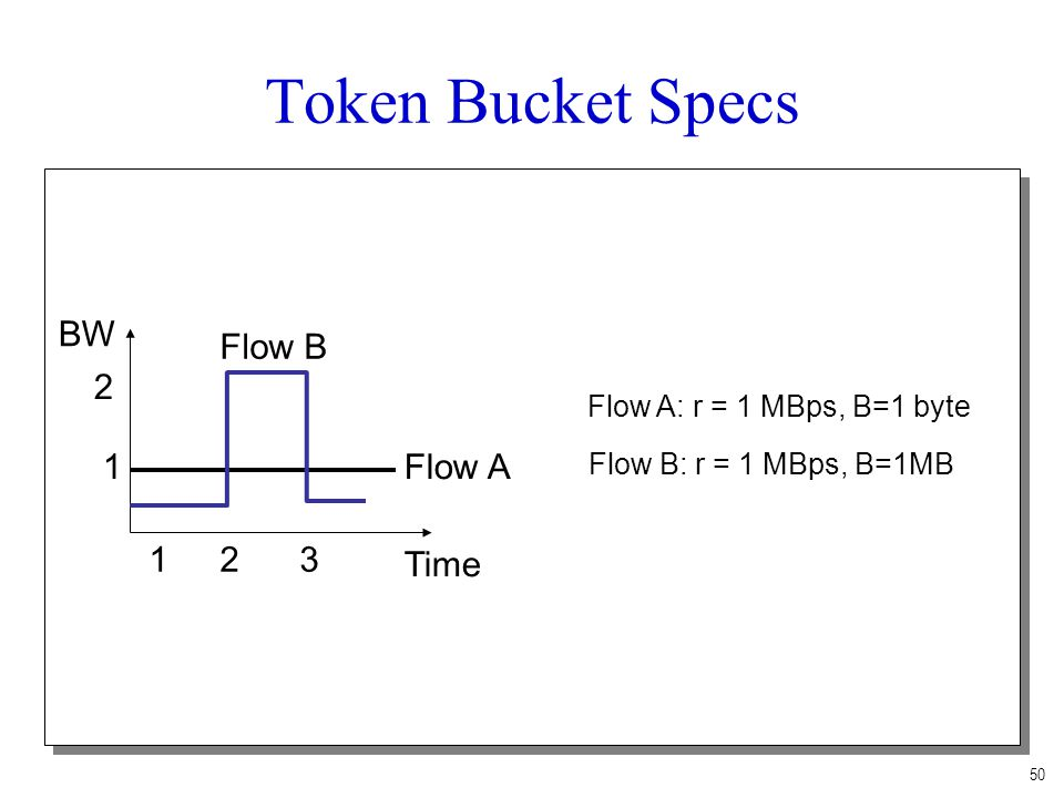 Token Bucket Specs BW Flow B 2 1 Flow A 1 2 3 Time