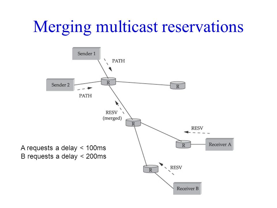 Merging multicast reservations
