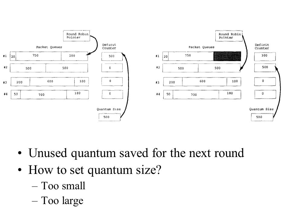 Unused quantum saved for the next round How to set quantum size