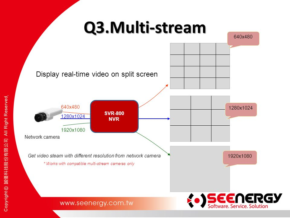 Q3.Multi-stream Display real-time video on split screen 640x480