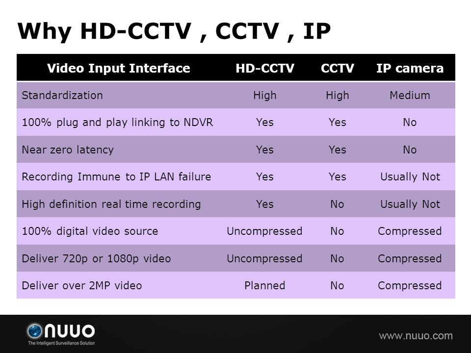 Why HD-CCTV , CCTV , IP Video Input Interface HD-CCTV CCTV IP camera