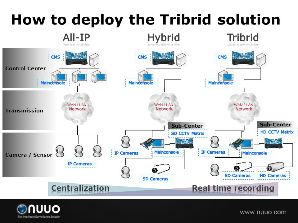 How to deploy the Tribrid solution