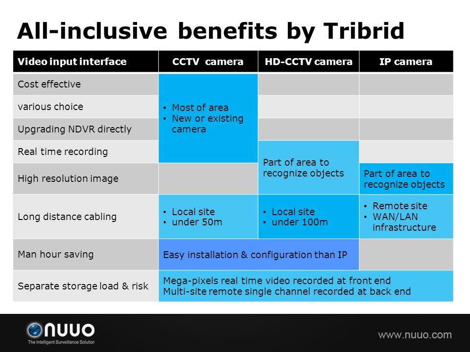 All-inclusive benefits by Tribrid