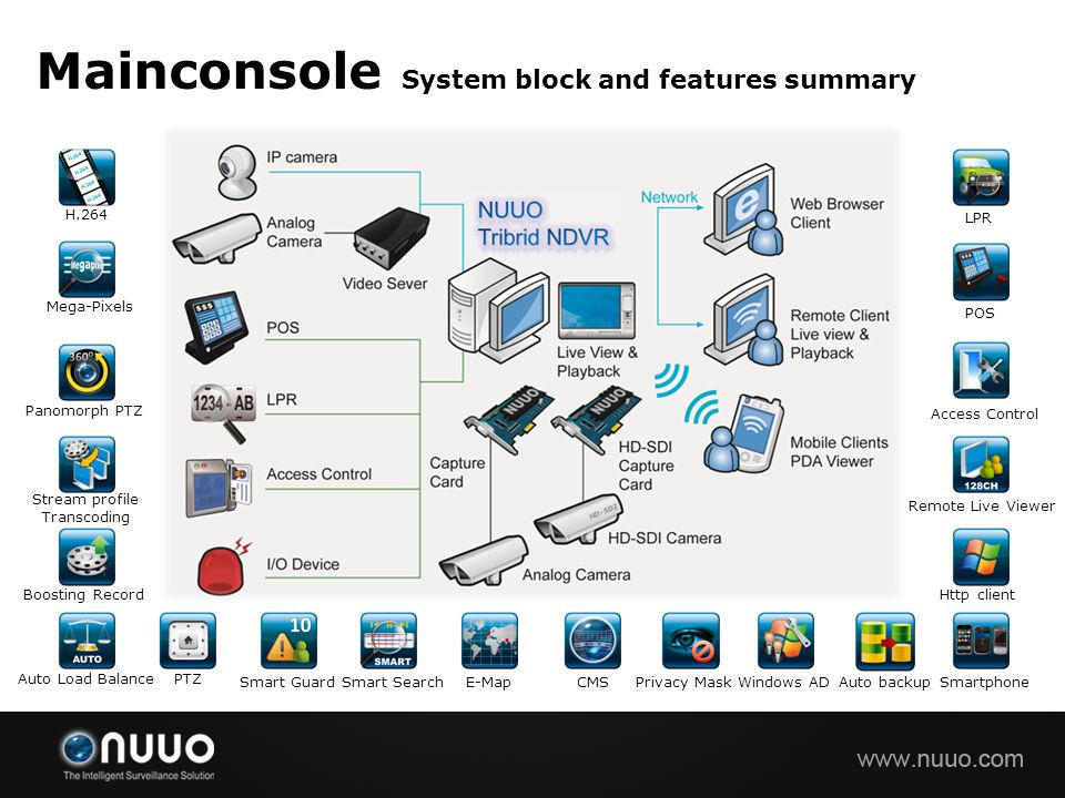 Mainconsole System block and features summary