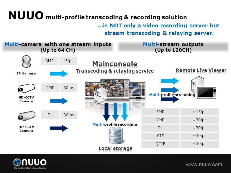 NUUO multi-profile transcoding & recording solution