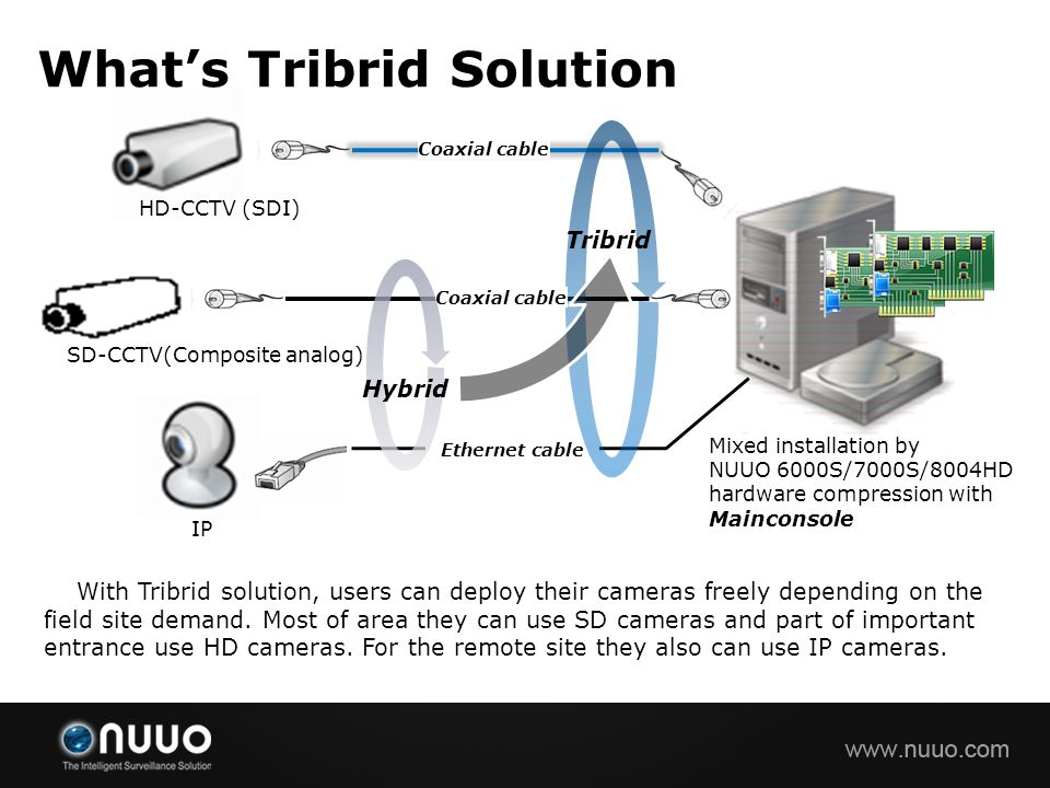 What's Tribrid Solution