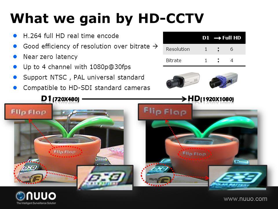 What we gain by HD-CCTV D1(720x480) HD(1920x1080) →