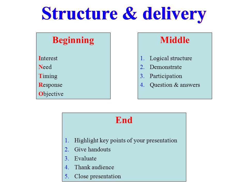 Structure & delivery Beginning Middle End Interest Need Timing