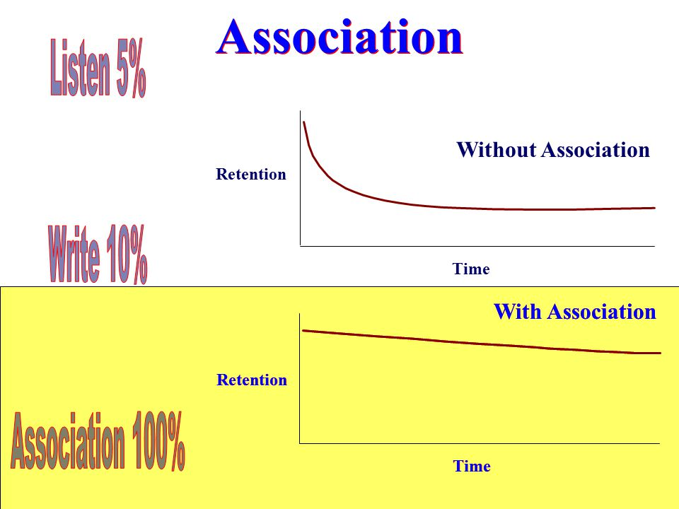 Association Listen 5% Write 10% Association 100% Without Association