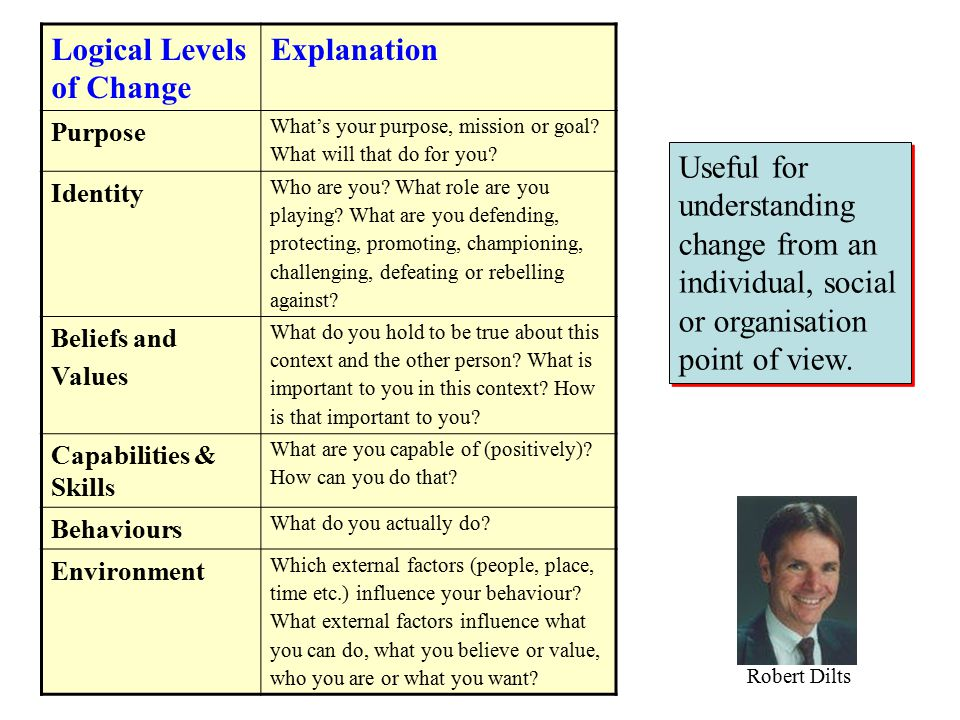 Logical Levels of Change Explanation