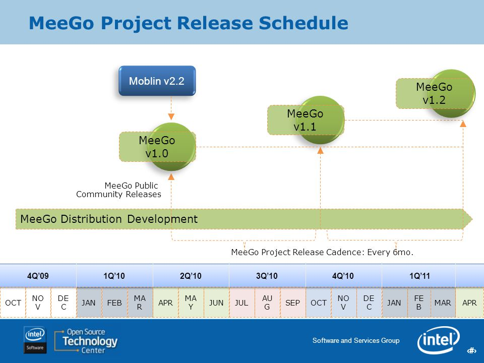 MeeGo Project Release Schedule